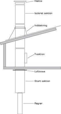 Opsætning af skorsten